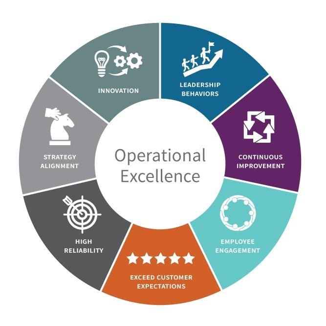 operational excellence - prozessraum