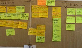 Prozessoptimierung, Organisationsentwicklung www.prozessraum.ch, Whiteboard Meeting, Kaizen Huddle - www.prozessraum.ch, Individuelle Workshops