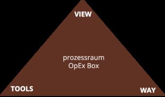 prozessraum OpEx Box www.prozessraum.ch