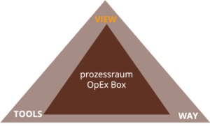 prozessraum OpEx Box VIEW www.prozessraum.ch
