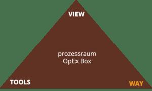 prozessraum OpEx Box - WAY www.prozessraum.ch