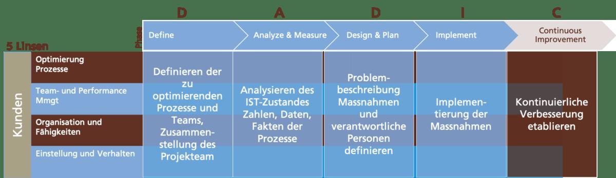 Projektphasen www.prozessraum.ch