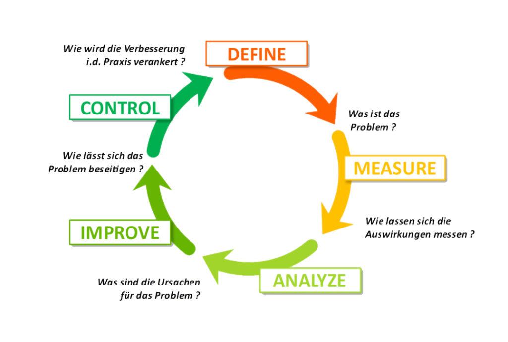 DMAIC-Zyklus