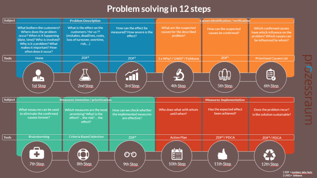 12 steps problem solving www.prozessraum.ch