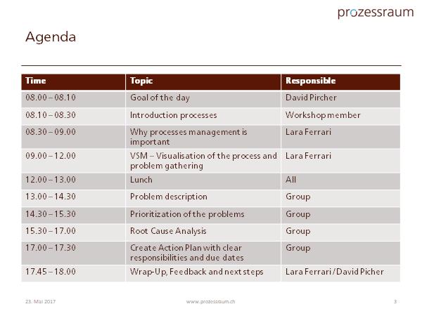 Agenda www.prozessraum.ch