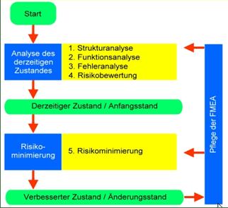FMEA - Anwendungsbeispiel www.prozessraum.ch