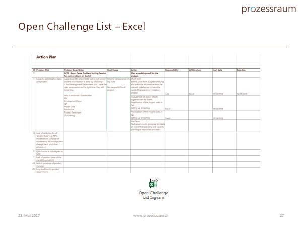Open Challenge List www.prozessraum.ch