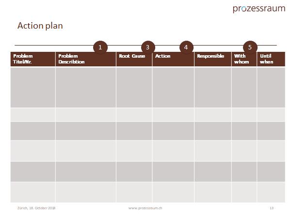 action plan www.prozessraum.ch