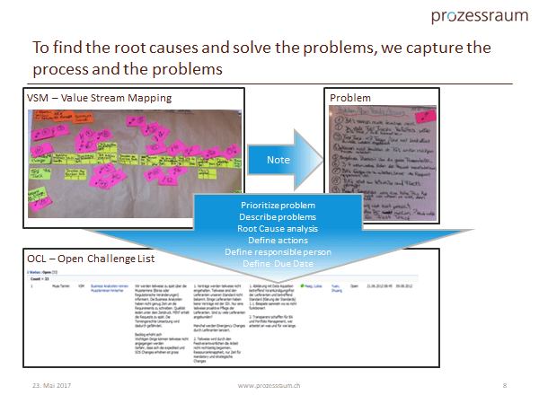 capture process and problem www.prozessraum.ch