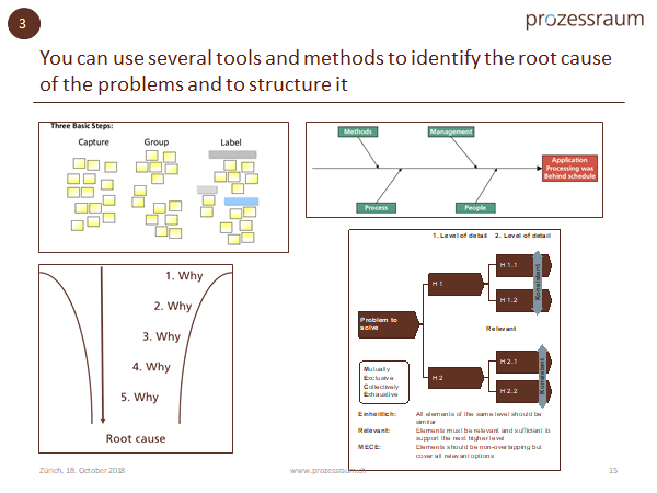 tools for root cause analysis www.prozessraum.ch