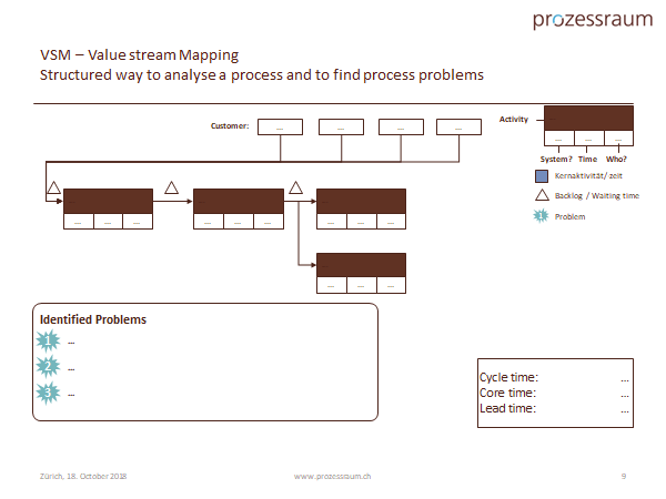 Value Stream Mapping Template wwww.prozessraum.ch