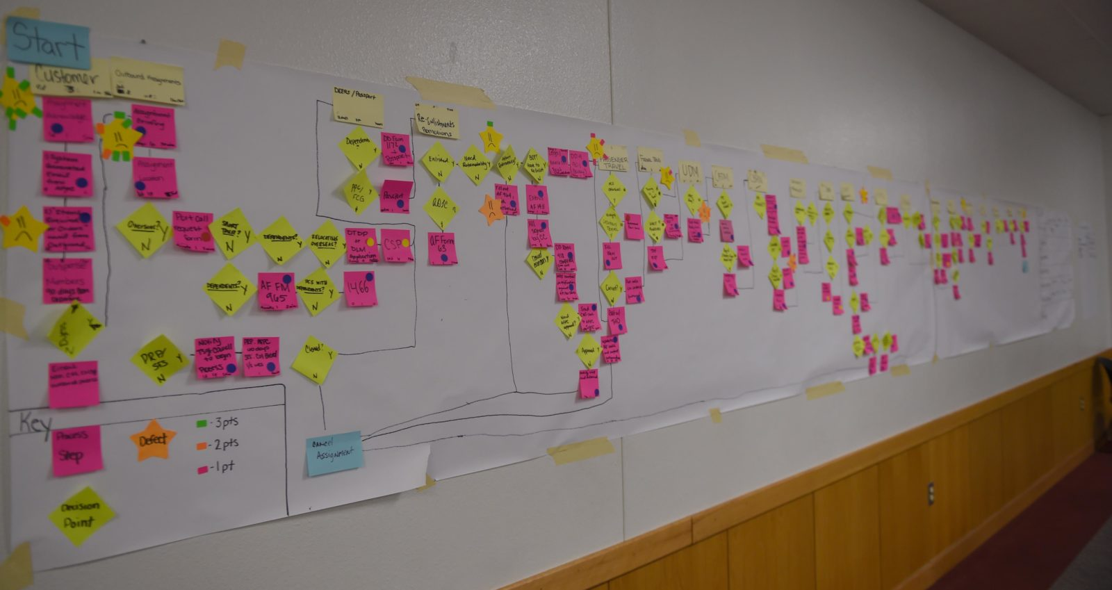 VSM; Value Stream Mapping; www.prozessraum.ch; Tool Box; Operational Excellence