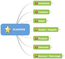 scamper www.prozessraum.ch