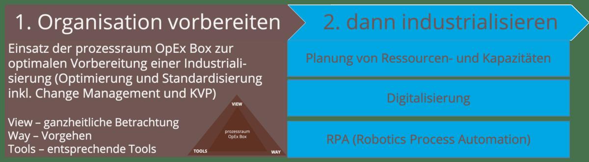 Optimieren vor Digitalisieren und Automatisieren www.prozessraum.ch