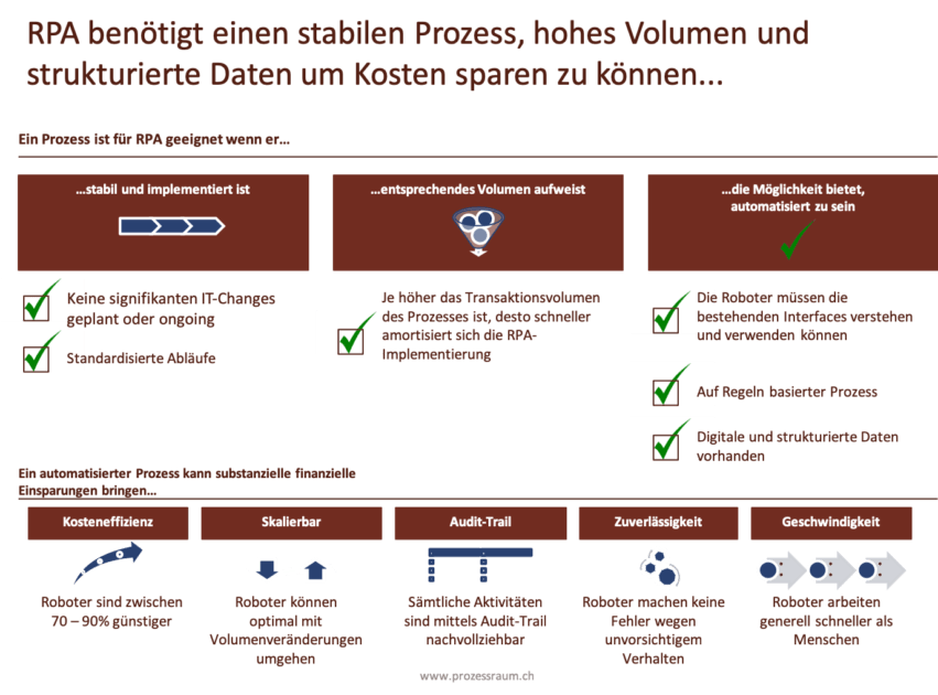 RPA Robotics Process Automation www.prozessraum.ch