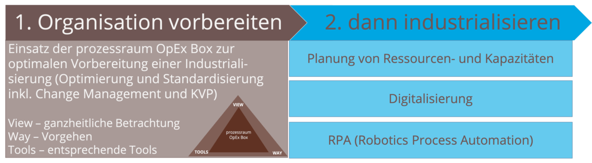 operational Excellence - www.prozessraum.ch
