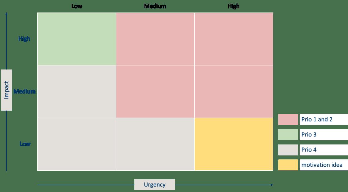 Priorisieren mit der Matrix www.prozessraum.ch