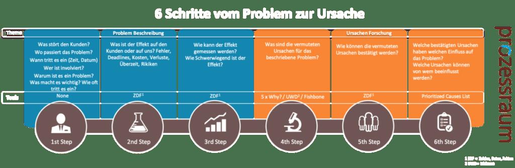 6_Schritte-Problem_Ursache www.prozessraum.ch
