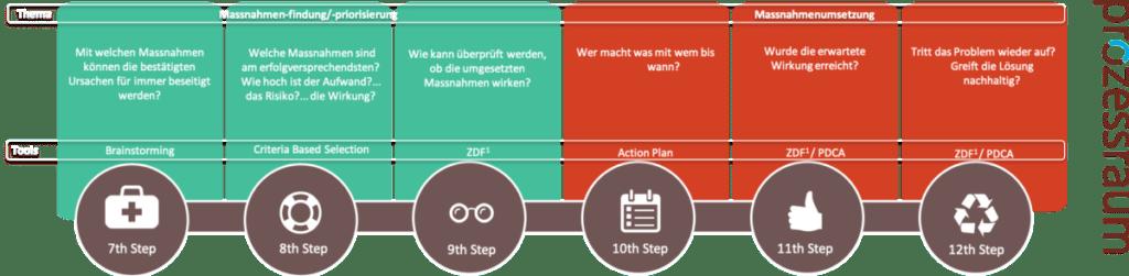 von der Ursache zur Massnahme - www.prozessraum.ch