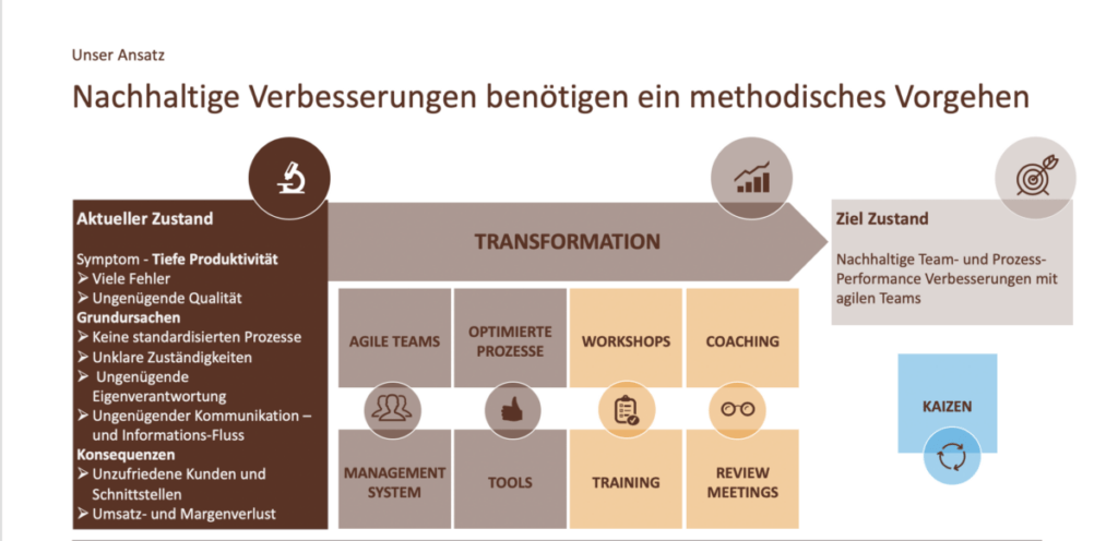 Workshop; Helvetia; VSM; Value Stream Mapping; Prozessoptimierung; Coaching; www.prozessraum.ch
