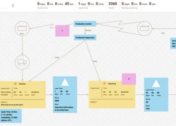 VSM Brown Paper Post-it Worksop is digital