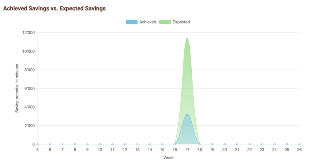 Expected vs. achieved savings