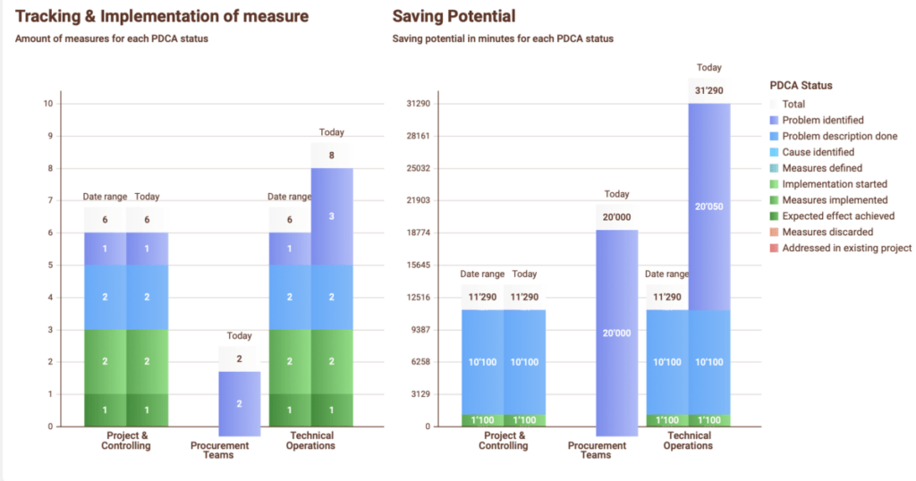 Measures and savings per PDCA Status