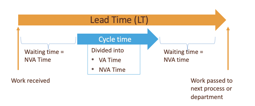 Lead Time definition