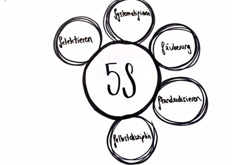 Ein skizzierter Kreis mit 5S in der Mitte und 5-Kreise rundherum mit den Schwerpunkten der 5S-Methode